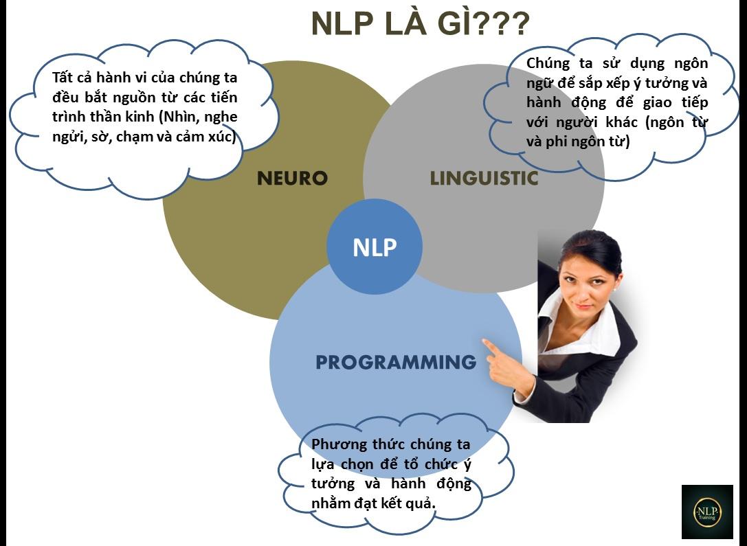 Kết quả hình ảnh cho NLP là gì